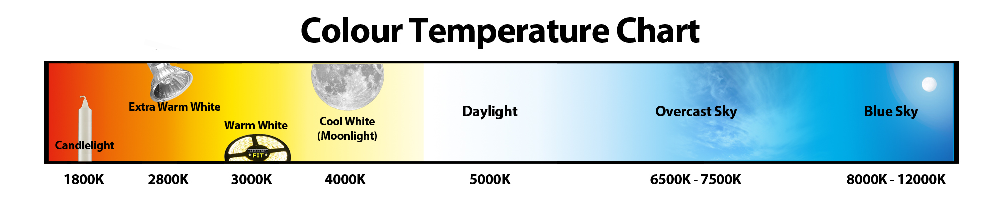 What is the best Color temperature? - ?? Iris