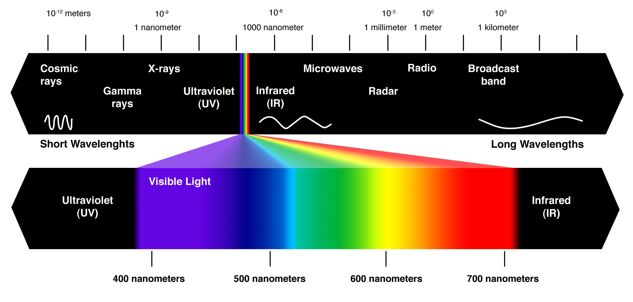 Radiation Wavelength Chart Tulum Smsender Co
