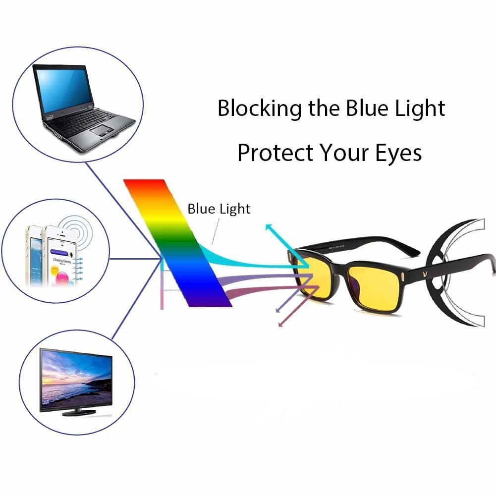 blue light blocking glasses protecting the vision by reflecting blue light