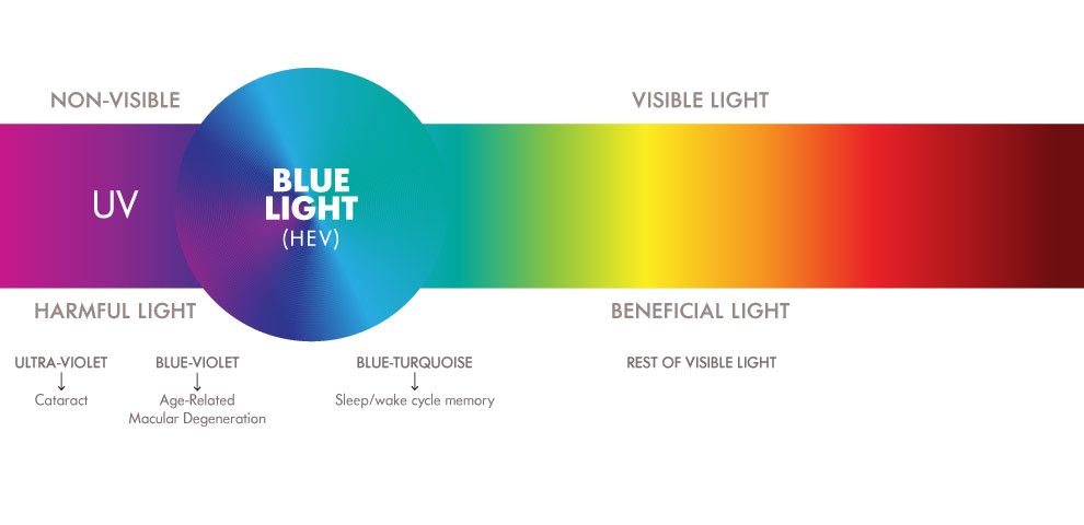 Blue Light sunlight visible spectrum Filter App iris software eye protection blue light filter app screen dimmer eye health eye strain