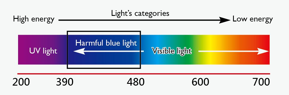 blue light filter eye protection eye harm color wavelengths filter app iris software eye strain