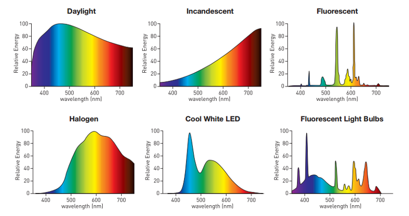 different-light-sources.png