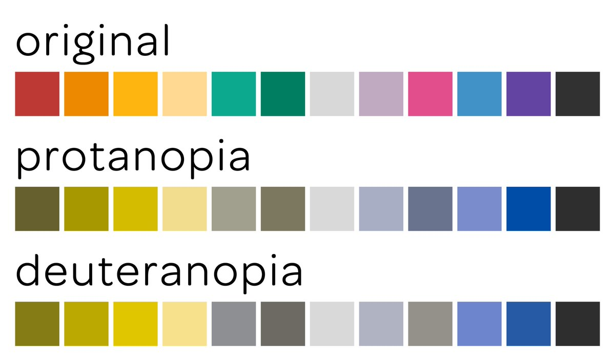 What are the different types of Color blindness? | IrisTech