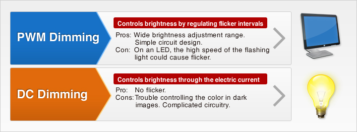 pwm dc dimming brightness color settings monitor screen flickering difference