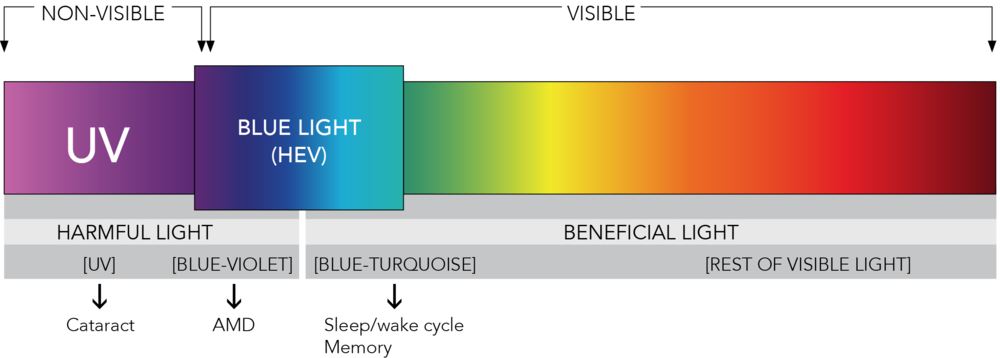 blue light sun light uv rays color spectrum eye harm strain iris software filter protection