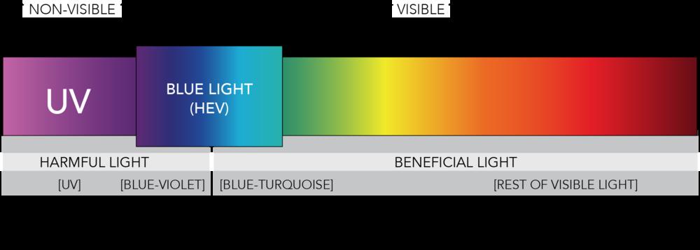 blue light sun light uv rays color spectrum eye harm strain iris software filter protection