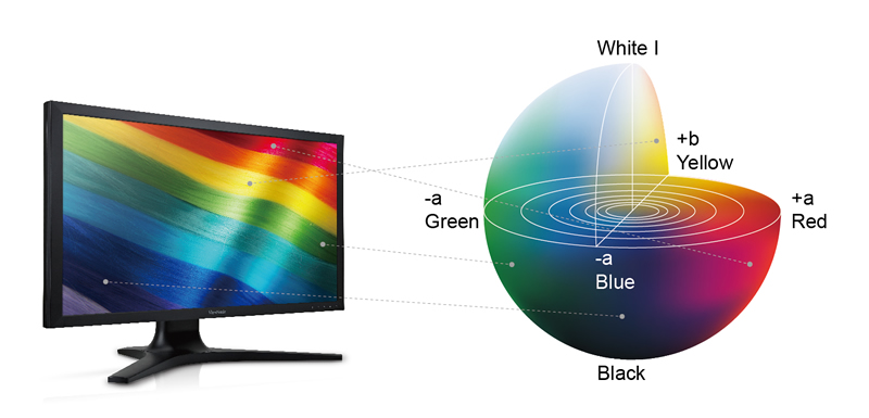 Best RGB Settings For Eyes