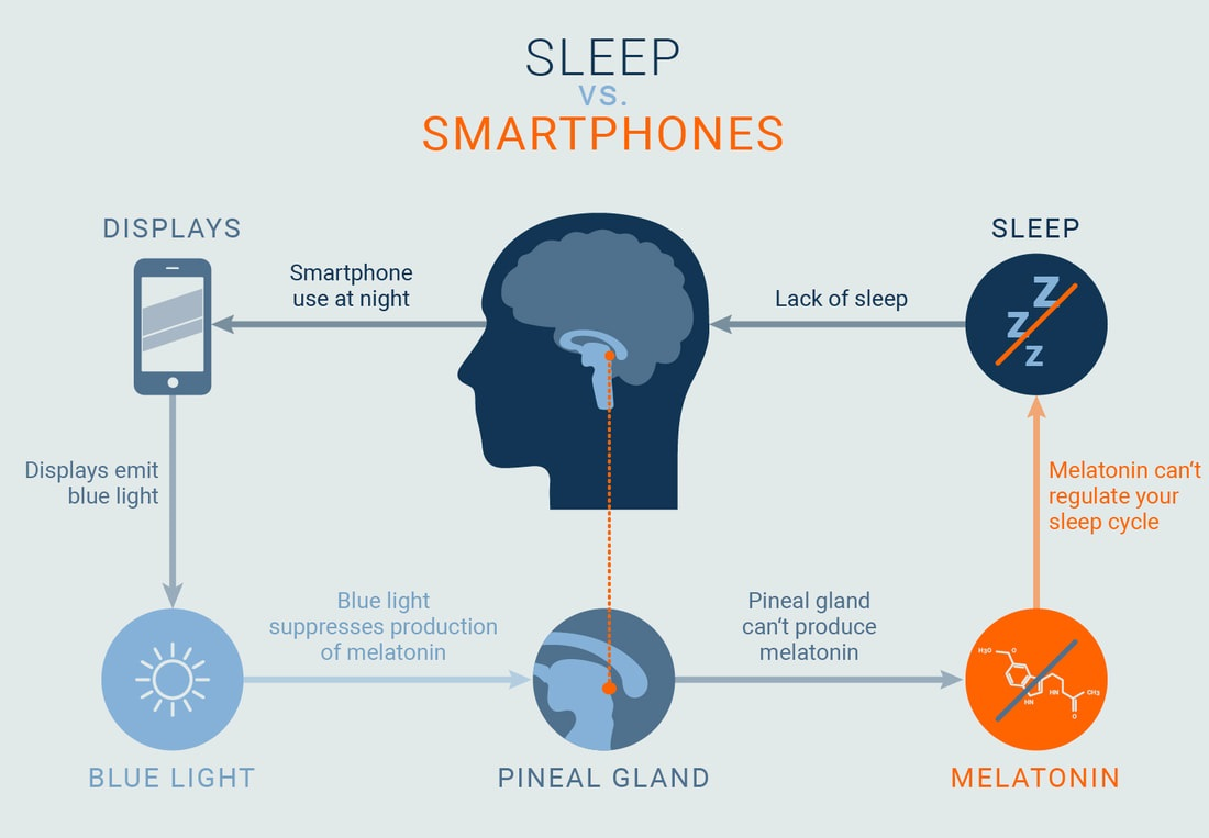 smartphones blue light filter problems eye strain sleep problems melatonin