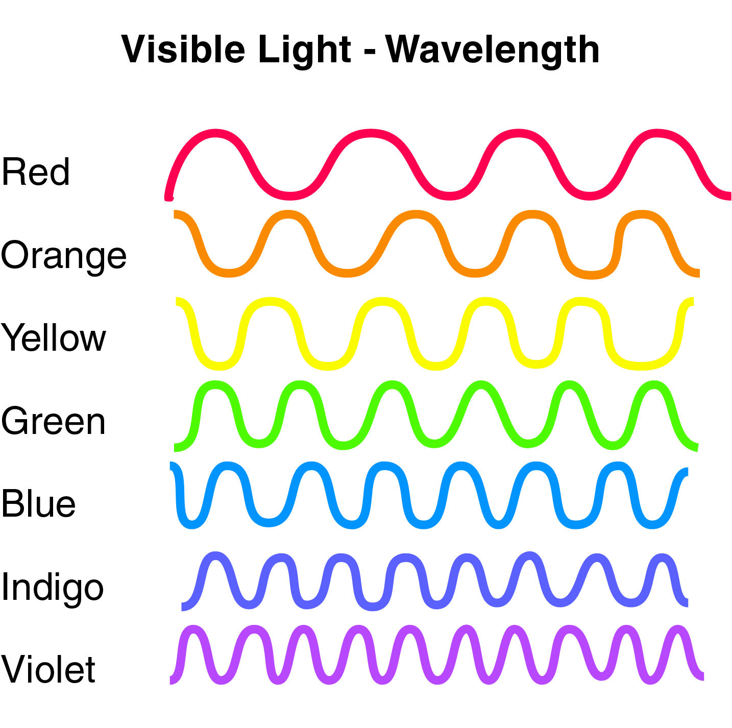 visible specter blue light wavelengths visible light protection filter eye health