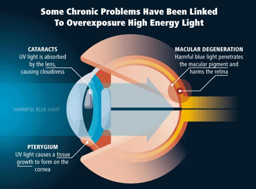 chronic-problems-linked-to-blue-light-how-to-save-eyse
