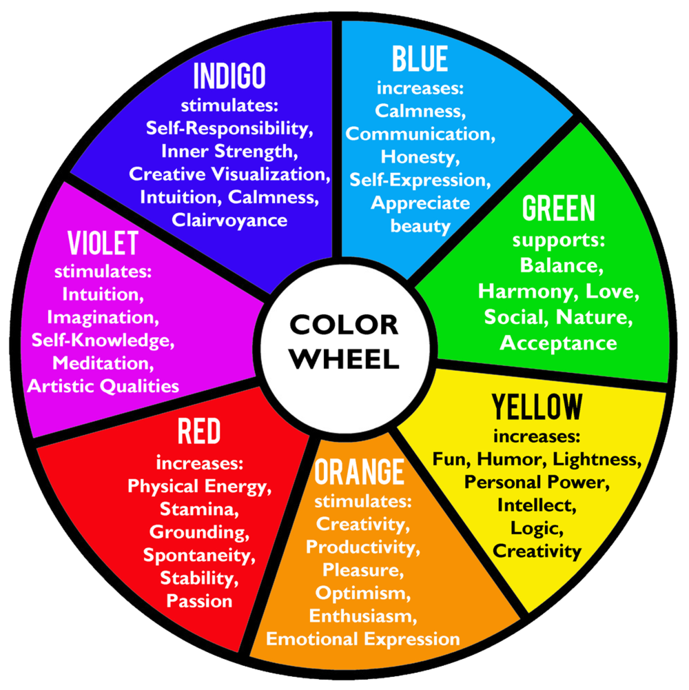Color therapy iris software for eye protection - The power of color ...