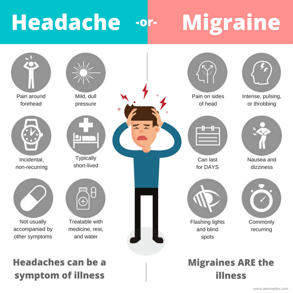 migraine-vs-headache-and-why-you-have-headache